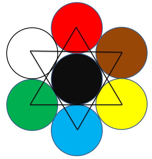 Gráfico dos Sete Reinos Sagrados