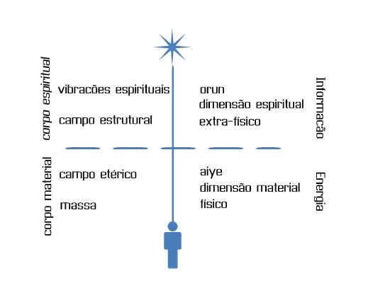 estrutura_espiritual