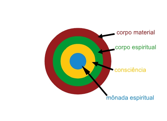 estrutura_circular
